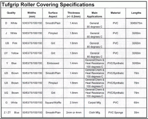roller covering specs